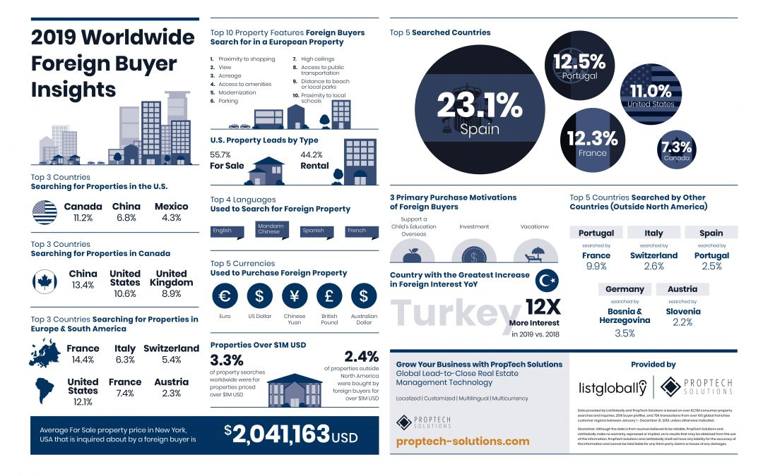 Foreign Buyers Insight