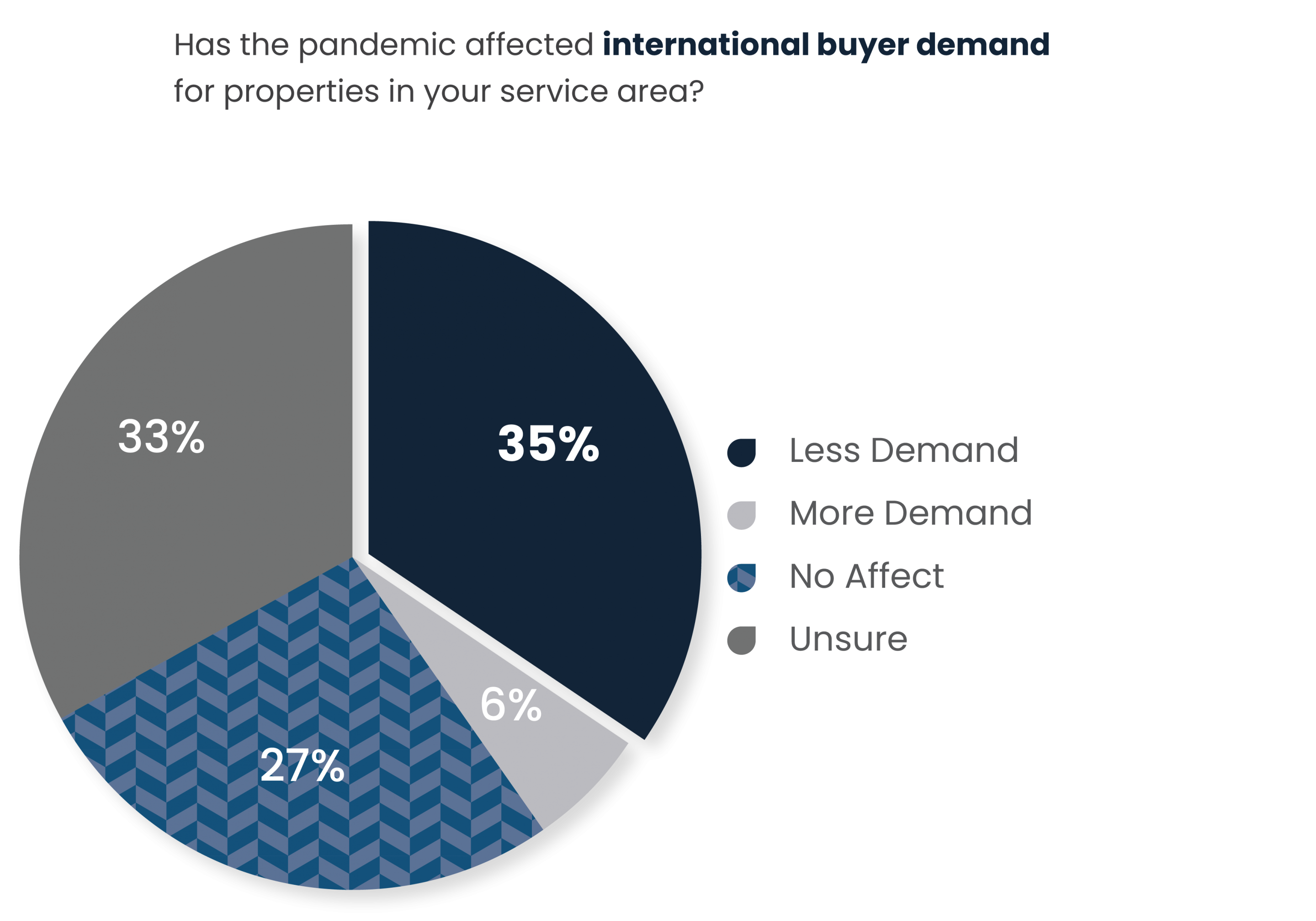 International Buyer Demand